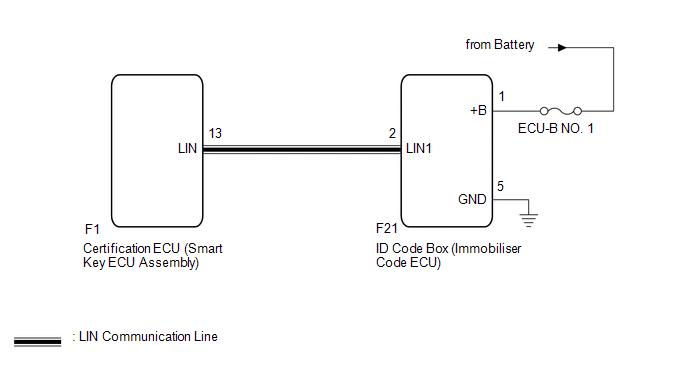 Toyota CH-R Service Manual - No Response from ID BOX (B2789) - Lin