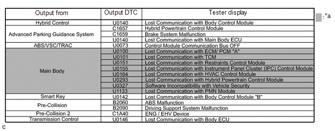 Toyota CH-R Service Manual - Dtc Combination Table - Can