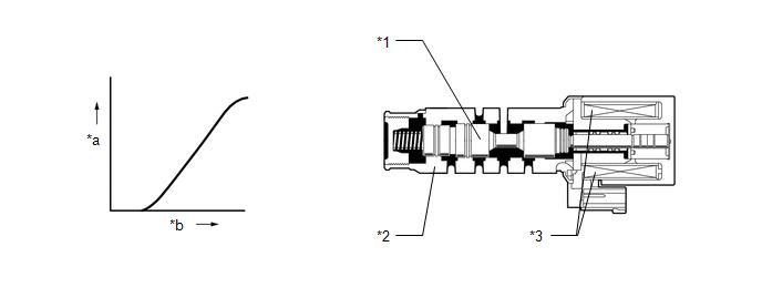Toyota CH-R Service Manual - Torque Converter Clutch